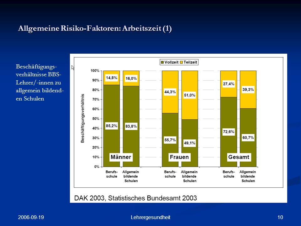 2006-09-19 9Lehrergesundheit Allgemeine Risiko-Faktoren: Ausbildung Anteil der BBS- Lehrer/-innen mit Lehramts- studium/ Berufstätigkeit
