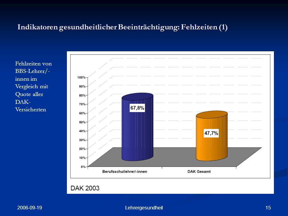 2006-09-19 14Lehrergesundheit Allgemeine Risiko-Faktoren: Alter (3) Anzahl der Berufsjahre als BBS-Lehrer/- innen