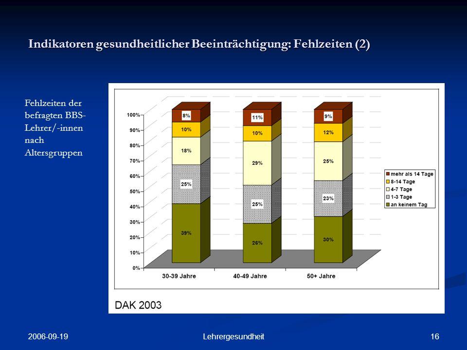 2006-09-19 15Lehrergesundheit Indikatoren gesundheitlicher Beeinträchtigung: Fehlzeiten (1) Fehlzeiten von BBS-Lehrer/- innen im Vergleich mit Quote aller DAK- Versicherten