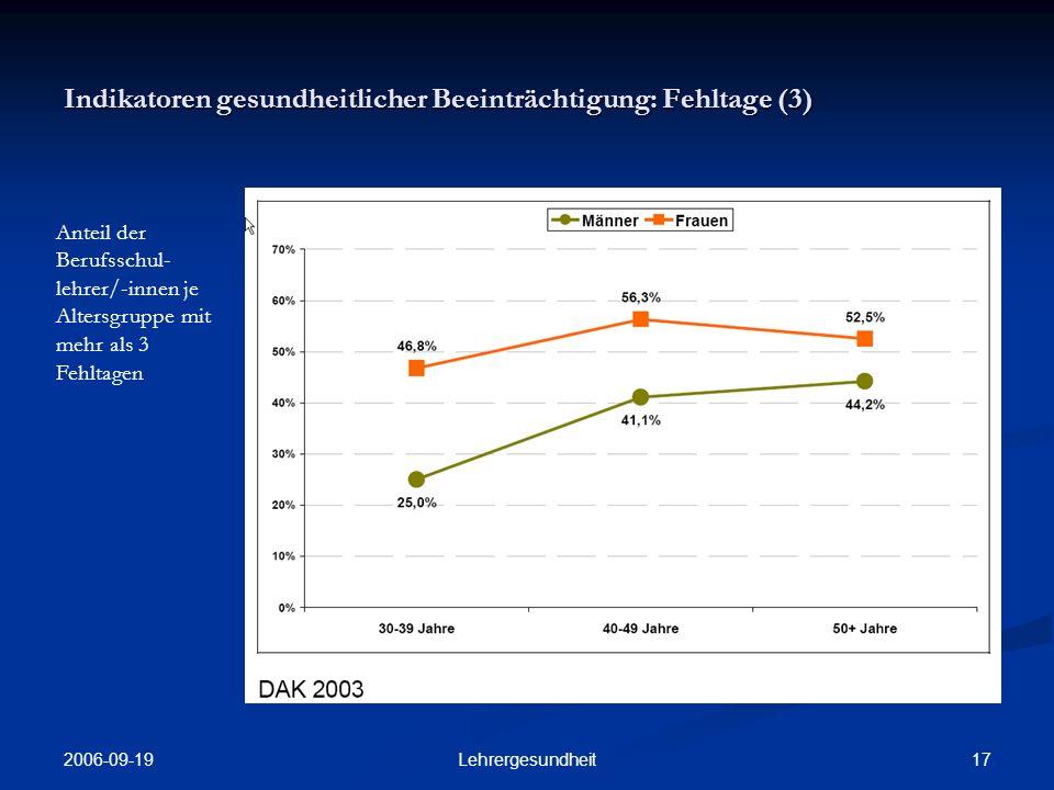 2006-09-19 16Lehrergesundheit Indikatoren gesundheitlicher Beeinträchtigung: Fehlzeiten (2) Fehlzeiten der befragten BBS- Lehrer/-innen nach Altersgruppen