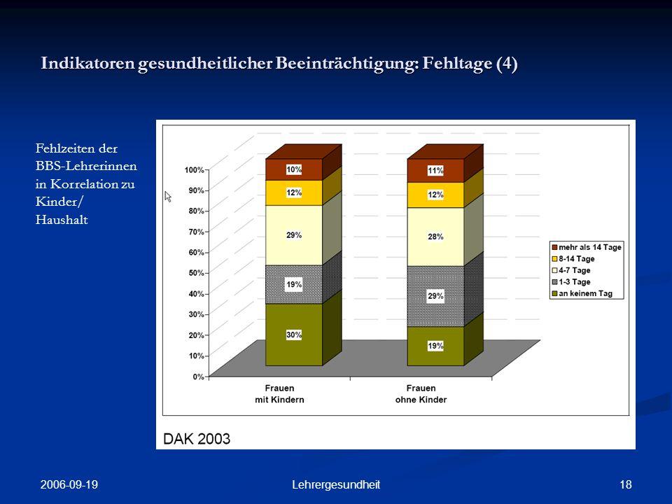 2006-09-19 17Lehrergesundheit Indikatoren gesundheitlicher Beeinträchtigung: Fehltage (3) Anteil der Berufsschul- lehrer/-innen je Altersgruppe mit mehr als 3 Fehltagen