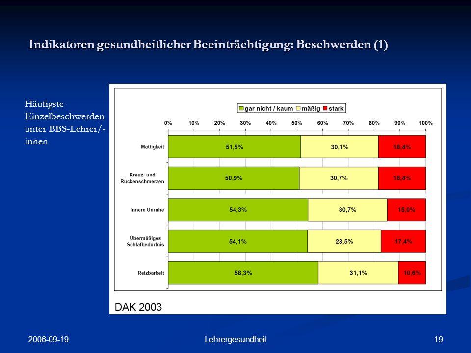 2006-09-19 18Lehrergesundheit Indikatoren gesundheitlicher Beeinträchtigung: Fehltage (4) Fehlzeiten der BBS-Lehrerinnen in Korrelation zu Kinder/ Haushalt