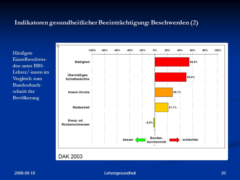 2006-09-19 19Lehrergesundheit Indikatoren gesundheitlicher Beeinträchtigung: Beschwerden (1) Häufigste Einzelbeschwerden unter BBS-Lehrer/- innen