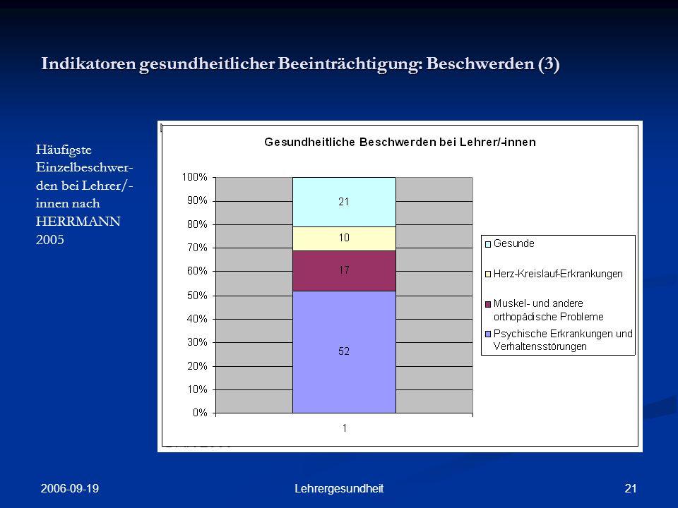 2006-09-19 20Lehrergesundheit Indikatoren gesundheitlicher Beeinträchtigung: Beschwerden (2) Häufigste Einzelbeschwer- den unter BBS- Lehrer/-innen im Vergleich zum Bundesdurch- schnitt der Bevölkerung