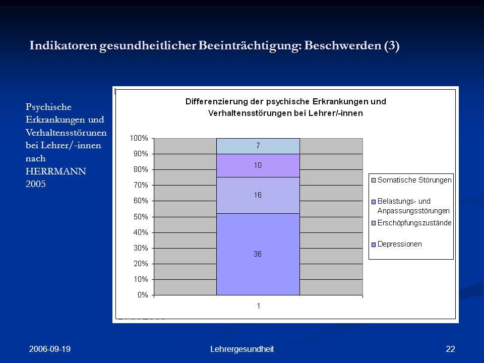 2006-09-19 21Lehrergesundheit Indikatoren gesundheitlicher Beeinträchtigung: Beschwerden (3) Häufigste Einzelbeschwer- den bei Lehrer/- innen nach HERRMANN 2005