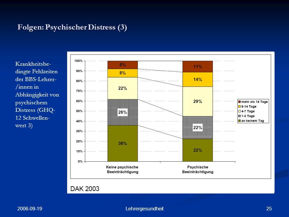 2006-09-19 24Lehrergesundheit Folgen: Psychischer Distress (2) Anteil der Berufsschul- lehrer/-innen mit psychischem Distress (GHQ- 12 Schwellen- wert 3) je Altersgruppe