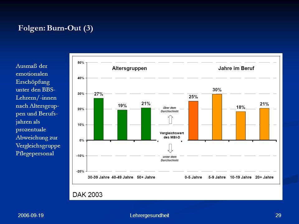 2006-09-19 28Lehrergesundheit Folgen: Burn-Out (2) Prozentuale Abweichung der BBS-Lehrer/- innen von einer Vergleichsgruppe aus Pflegepersonal nach MBI-D- Skalen