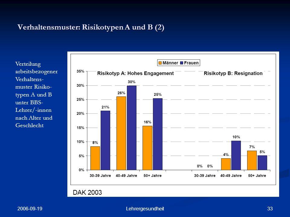 2006-09-19 32Lehrergesundheit Verhaltensmuster: Risikotypen A und B (1) Verteilung arbeitsbezogener Verhaltens- muster Risiko- typen A und B unter BBS- Lehrer/-innen und einer Ver- gleichsgruppe Polizeibeamter