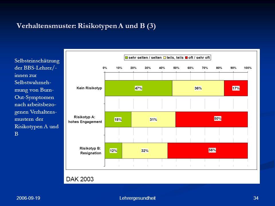 2006-09-19 33Lehrergesundheit Verhaltensmuster: Risikotypen A und B (2) Verteilung arbeitsbezogener Verhaltens- muster Risiko- typen A und B unter BBS- Lehrer/-innen nach Alter und Geschlecht