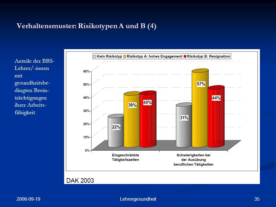 2006-09-19 34Lehrergesundheit Verhaltensmuster: Risikotypen A und B (3) Selbsteinschätzung der BBS-Lehrer/- innen zur Selbstwahrneh- mung von Burn- Out-Symptomen nach arbeitsbezo- genen Verhaltens- mustern der Risikotypen A und B