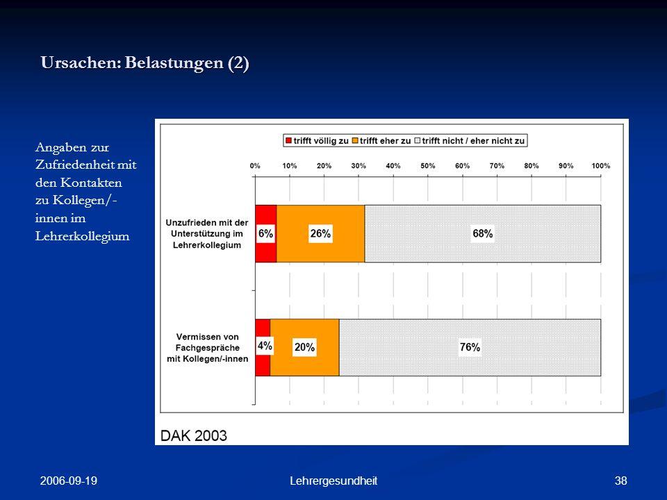 2006-09-19 37Lehrergesundheit Ursachen: Belastungen (1) Berufliche Zufriedenheit der BBS-Lehrer/- innen mit zentralen Schulfaktoren