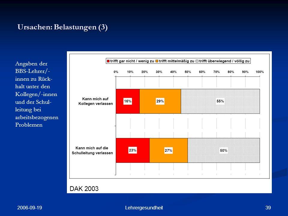 2006-09-19 38Lehrergesundheit Ursachen: Belastungen (2) Angaben zur Zufriedenheit mit den Kontakten zu Kollegen/- innen im Lehrerkollegium