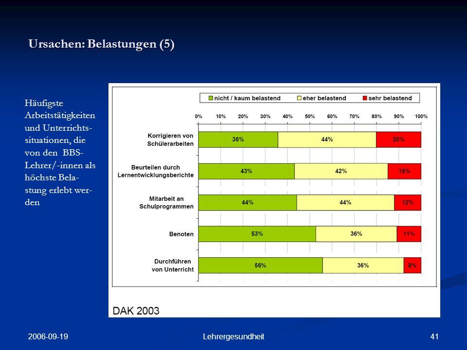 2006-09-19 40Lehrergesundheit Ursachen: Belastungen (4) Schülerbeziehun- gen als stärkster Belastungsfaktor für BBS-Lehrer/- innen