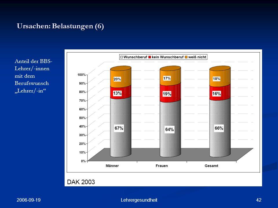 2006-09-19 41Lehrergesundheit Ursachen: Belastungen (5) Häufigste Arbeitstätigkeiten und Unterrichts- situationen, die von den BBS- Lehrer/-innen als höchste Bela- stung erlebt wer- den