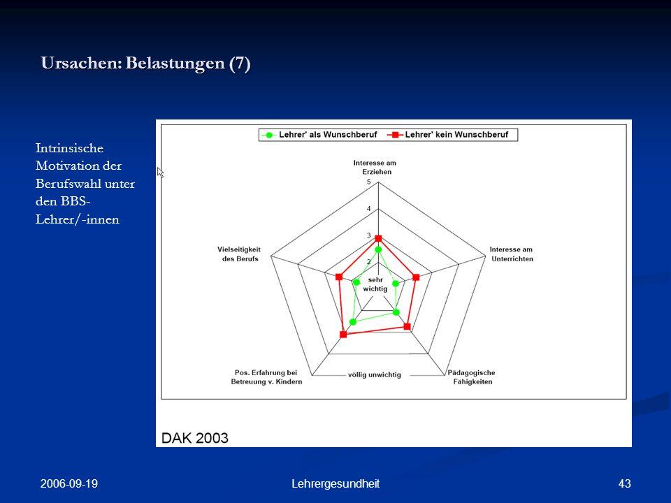 2006-09-19 42Lehrergesundheit Ursachen: Belastungen (6) Anteil der BBS- Lehrer/-innen mit dem Berufswunsch Lehrer/-in