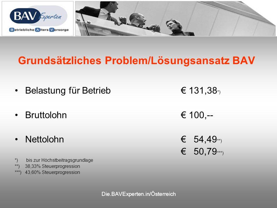 Die.BAVExperten.in/Österreich Grundsätzliches Problem/Lösungsansatz BAV Belastung für Betrieb 131,38 *) Bruttolohn 100,-- Nettolohn 54,49 **) 50,79 ***) *) bis zur Höchstbeitragsgrundlage **)38,33% Steuerprogression ***)43,60% Steuerprogression