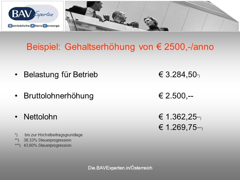 Die.BAVExperten.in/Österreich Beispiel: Gehaltserhöhung von 2500,-/anno Belastung für Betrieb 3.284,50 *) Bruttolohnerhöhung 2.500,-- Nettolohn 1.362,25 **) 1.269,75 ***) *) bis zur Höchstbeitragsgrundlage **)38,33% Steuerprogression ***)43,60% Steuerprogression