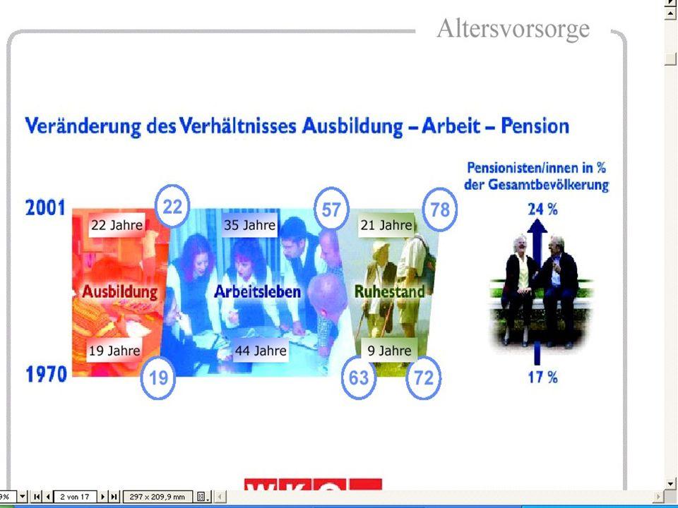 Die.BAVExperten.in/Österreich Warum wird diese Sparform so stark gefördert?