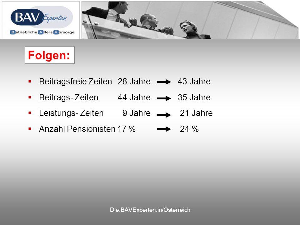 Beitragsfreie Zeiten28 Jahre 43 Jahre Beitrags- Zeiten44 Jahre 35 Jahre Leistungs- Zeiten 9 Jahre 21 Jahre Anzahl Pensionisten 17 % 24 % Folgen: