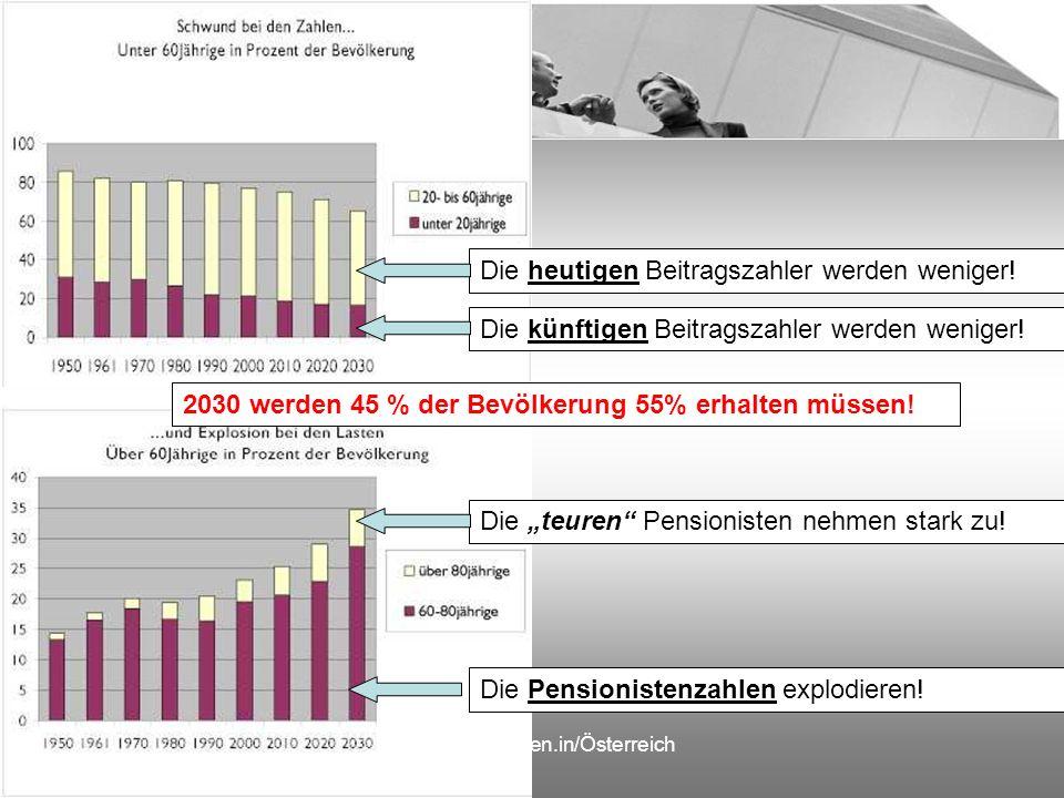 Die.BAVExperten.in/Österreich Die heutigen Beitragszahler werden weniger! Die künftigen Beitragszahler werden weniger! Die teuren Pensionisten nehmen