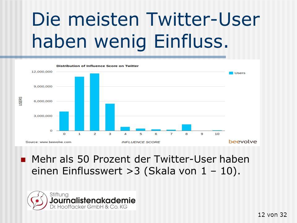12 von 32 Die meisten Twitter-User haben wenig Einfluss. Mehr als 50 Prozent der Twitter-User haben einen Einflusswert >3 (Skala von 1 – 10).