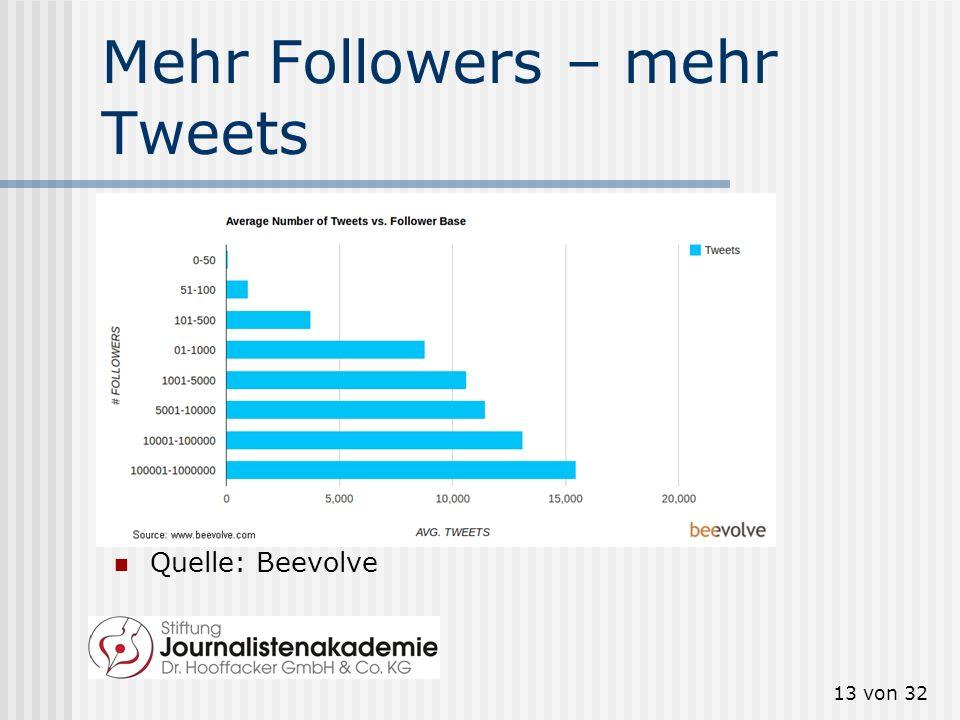 13 von 32 Mehr Followers – mehr Tweets Quelle: Beevolve
