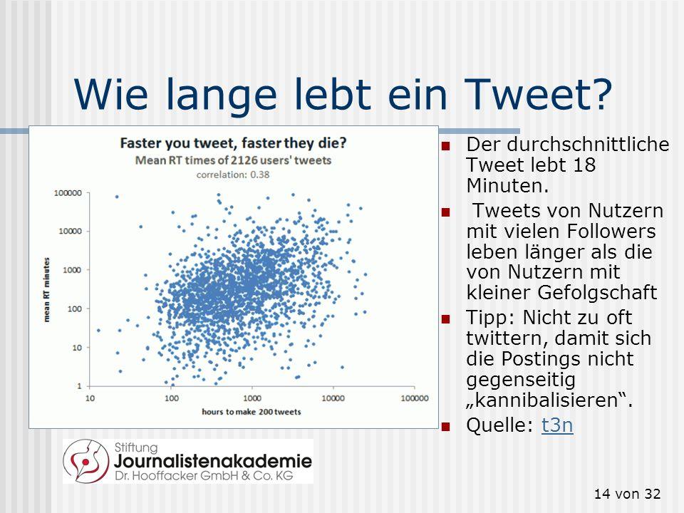 14 von 32 Wie lange lebt ein Tweet? Der durchschnittliche Tweet lebt 18 Minuten. Tweets von Nutzern mit vielen Followers leben länger als die von Nutz