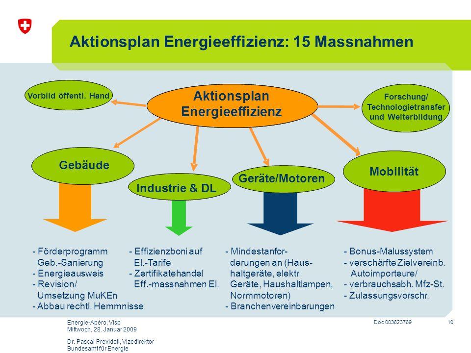 10 Doc 003823769 Energie-Apéro, Visp Mittwoch, 28. Januar 2009 Dr. Pascal Previdoli, Vizedirektor Bundesamt für Energie Aktionsplan Energieeffizienz: