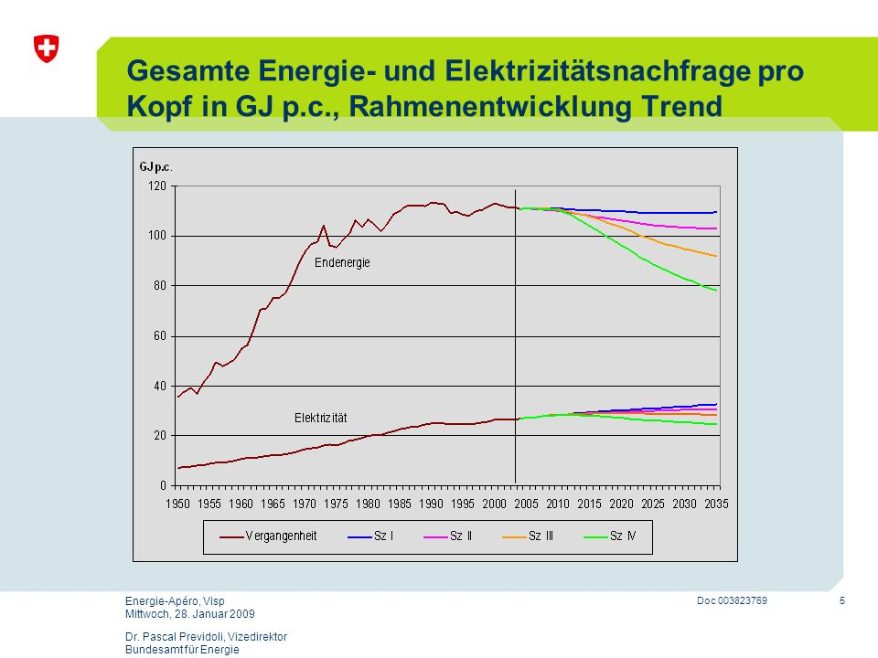 5 Doc 003823769 Energie-Apéro, Visp Mittwoch, 28. Januar 2009 Dr. Pascal Previdoli, Vizedirektor Bundesamt für Energie Gesamte Energie- und Elektrizit
