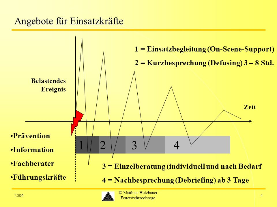 20064 © Matthias Holzbauer Feuerwehrseelsorge 4 3 2 1 Angebote für Einsatzkräfte 1 = Einsatzbegleitung (On-Scene-Support) 2 = Kurzbesprechung (Defusing) 3 – 8 Std.