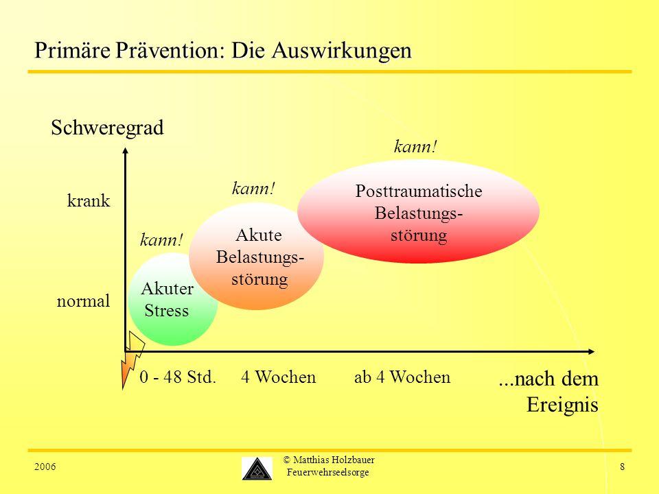 20068 © Matthias Holzbauer Feuerwehrseelsorge Primäre Prävention: Die Auswirkungen 0 - 48 Std. Akuter Stress kann!...nach dem Ereignis Schweregrad nor