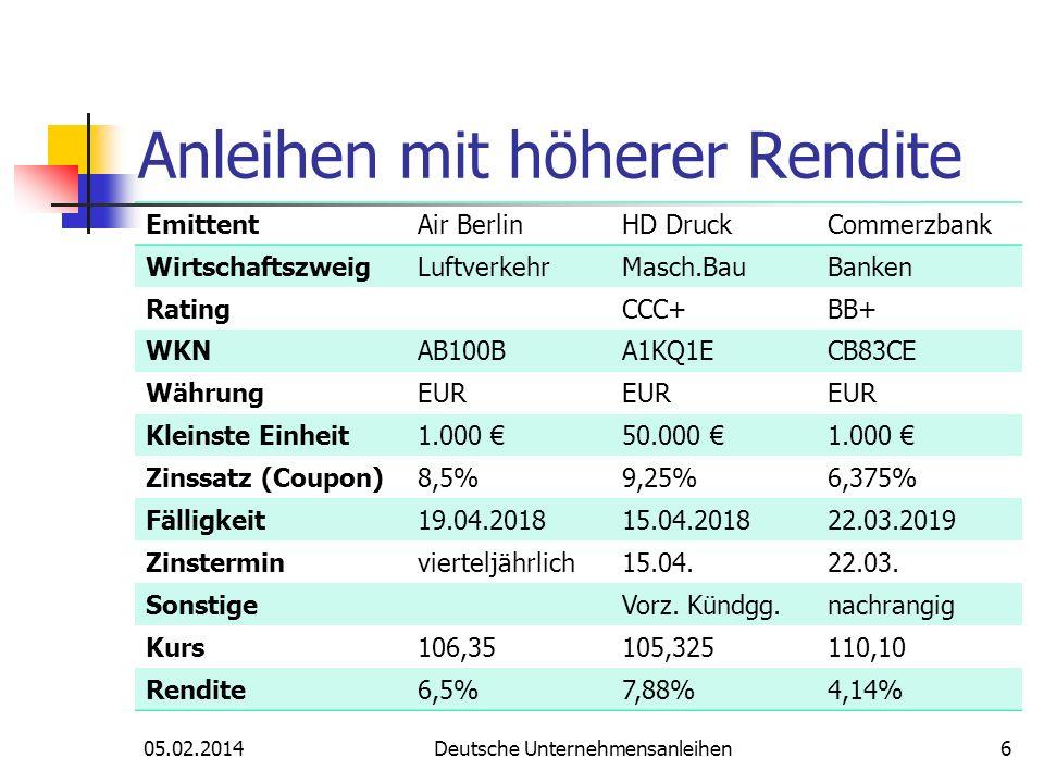Anleihen mit höherer Rendite 05.02.2014Deutsche Unternehmensanleihen6 EmittentAir BerlinHD DruckCommerzbank WirtschaftszweigLuftverkehrMasch.BauBanken RatingCCC+BB+ WKNAB100BA1KQ1ECB83CE WährungEUR Kleinste Einheit1.000 50.000 1.000 Zinssatz (Coupon)8,5%9,25%6,375% Fälligkeit19.04.201815.04.201822.03.2019 Zinsterminvierteljährlich15.04.22.03.