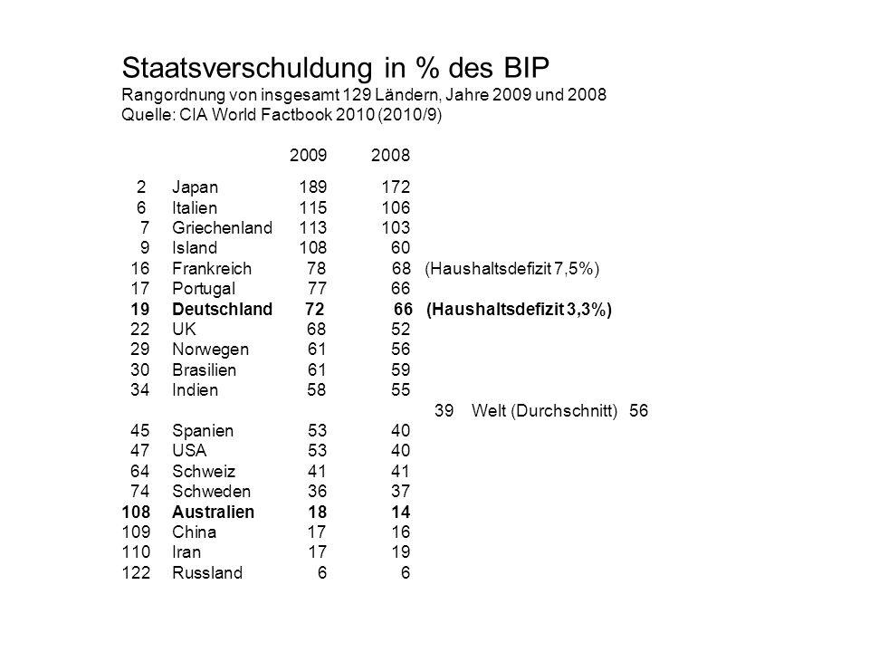 Staatsverschuldung in % des BIP Rangordnung von insgesamt 129 Ländern, Jahre 2009 und 2008 Quelle: CIA World Factbook 2010 (2010/9) 20092008 2Japan189