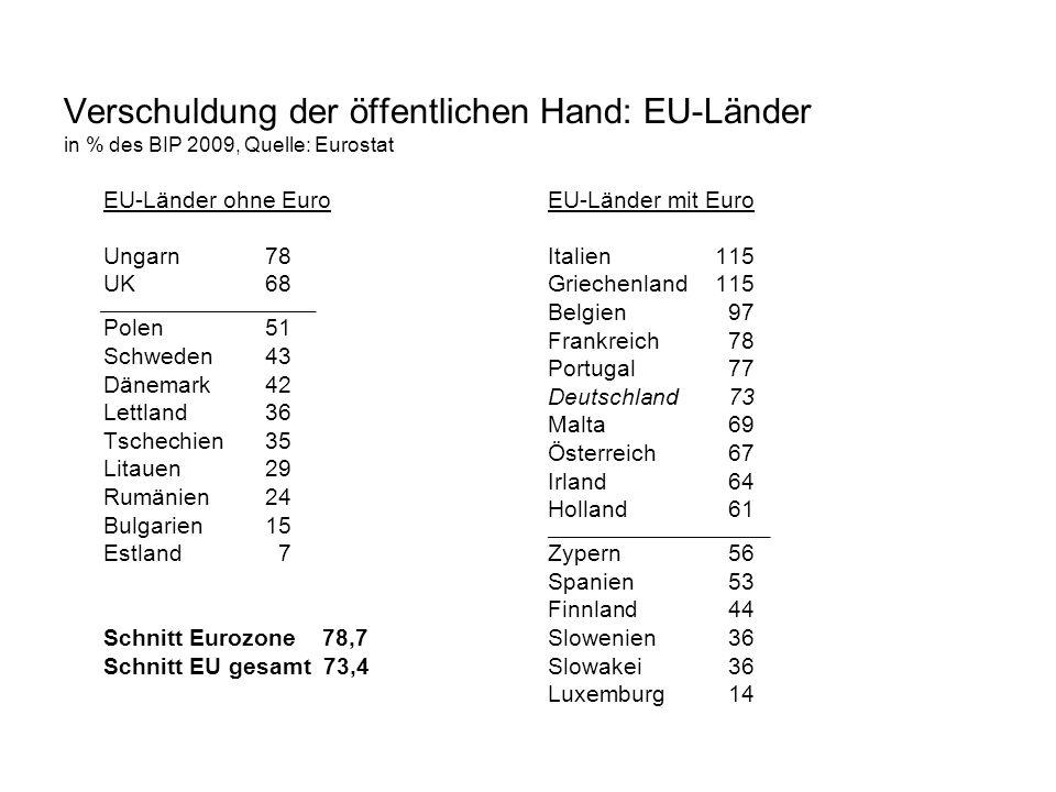 Verschuldung der öffentlichen Hand: EU-Länder in % des BIP 2009, Quelle: Eurostat EU-Länder ohne Euro Ungarn 78 UK 68 _____________________________ Po