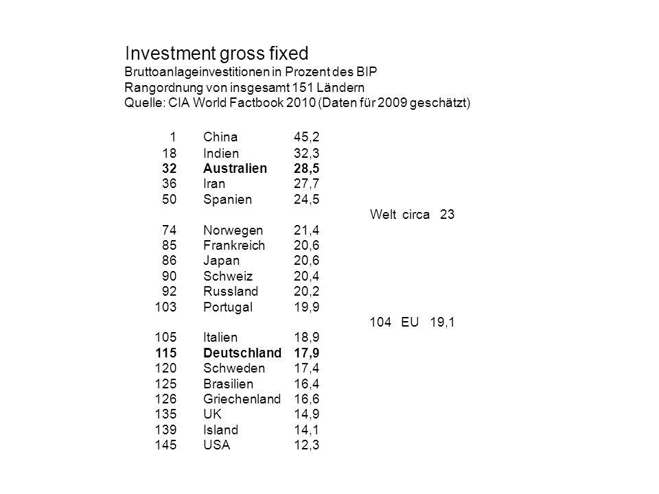 Investment gross fixed Bruttoanlageinvestitionen in Prozent des BIP Rangordnung von insgesamt 151 Ländern Quelle: CIA World Factbook 2010 (Daten für 2