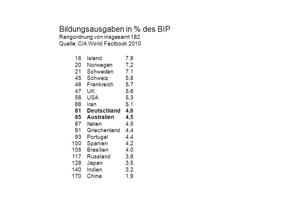 Bildungsausgaben in % des BIP Rangordnung von insgesamt 182 Quelle: CIA World Factbook 2010 16Island7,8 20 Norwegen7,2 21Schweden7,1 45Schweiz 5,8 46F