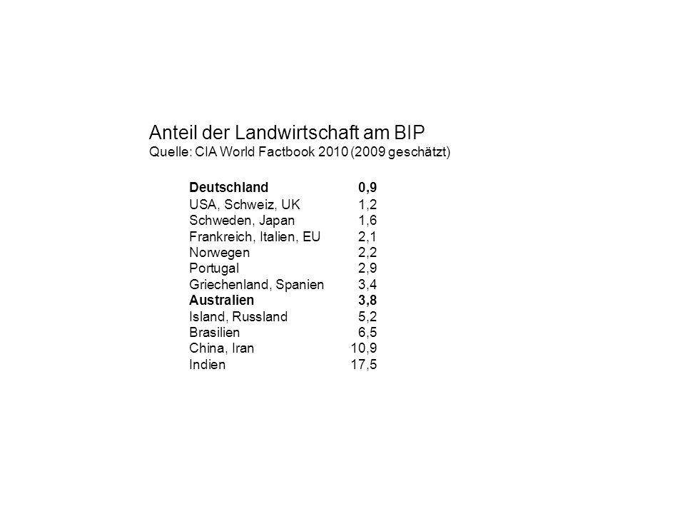 Anteil der Landwirtschaft am BIP Quelle: CIA World Factbook 2010 (2009 geschätzt) Deutschland0,9 USA, Schweiz, UK1,2 Schweden, Japan1,6 Frankreich, It