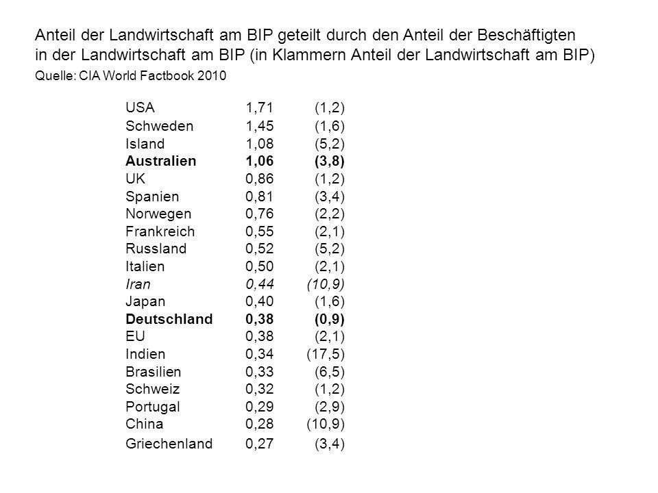 Anteil der Landwirtschaft am BIP geteilt durch den Anteil der Beschäftigten in der Landwirtschaft am BIP (in Klammern Anteil der Landwirtschaft am BIP