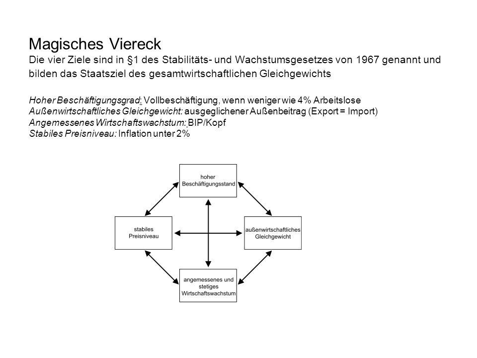 Magisches Viereck Die vier Ziele sind in §1 des Stabilitäts- und Wachstumsgesetzes von 1967 genannt und bilden das Staatsziel des gesamtwirtschaftlich
