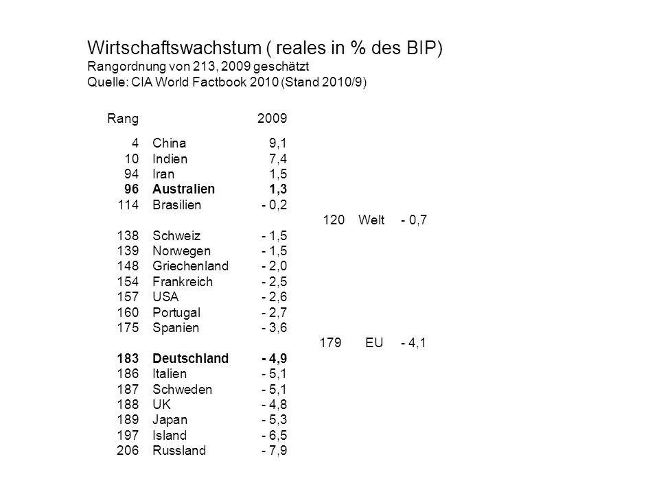 Wirtschaftswachstum ( reales in % des BIP) Rangordnung von 213, 2009 geschätzt Quelle: CIA World Factbook 2010 (Stand 2010/9) Rang2009 4China9,1 10Ind