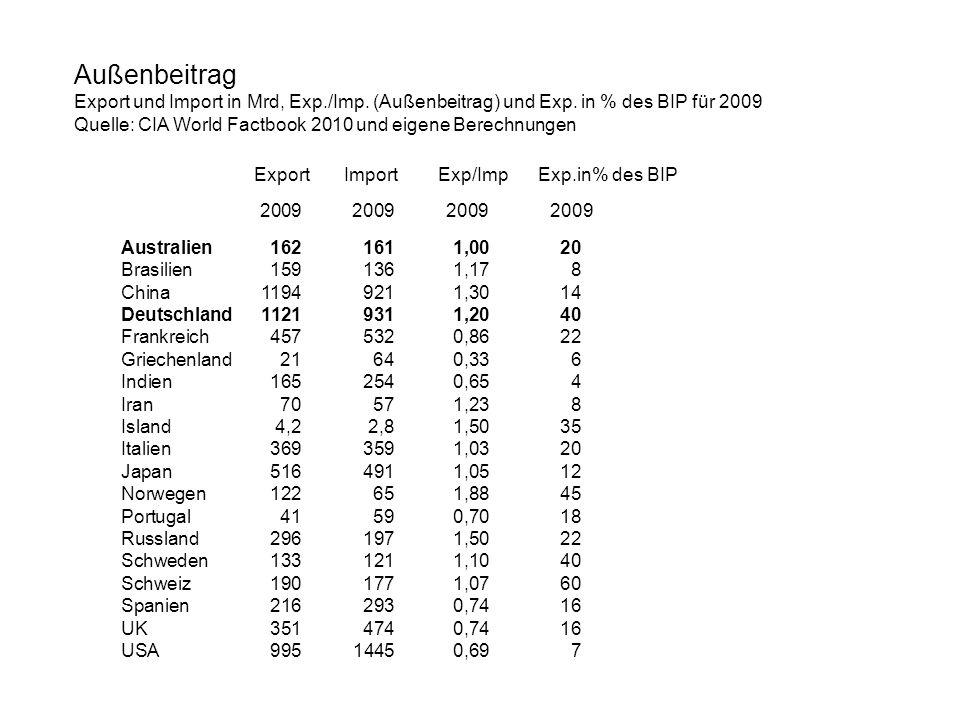 Außenbeitrag Export und Import in Mrd, Exp./Imp. (Außenbeitrag) und Exp. in % des BIP für 2009 Quelle: CIA World Factbook 2010 und eigene Berechnungen
