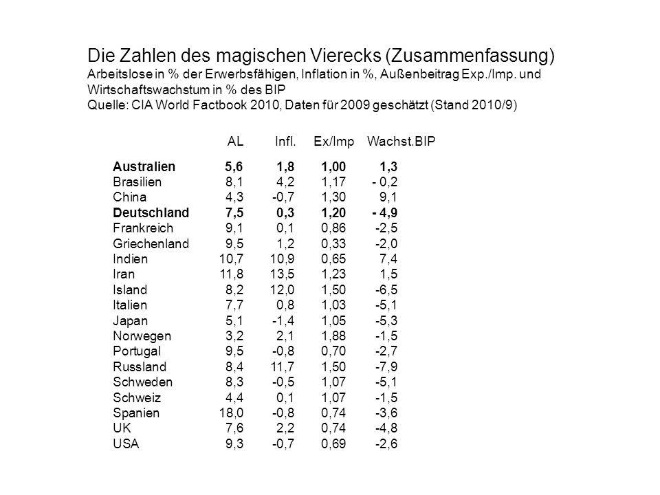 Die Zahlen des magischen Vierecks (Zusammenfassung) Arbeitslose in % der Erwerbsfähigen, Inflation in %, Außenbeitrag Exp./Imp. und Wirtschaftswachstu