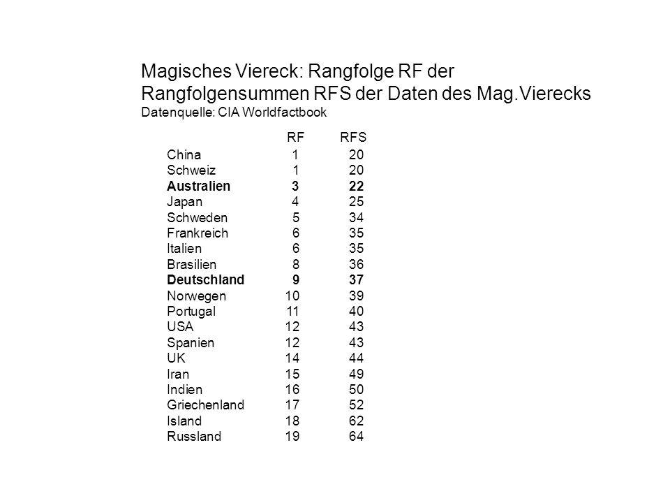 Magisches Viereck: Rangfolge RF der Rangfolgensummen RFS der Daten des Mag.Vierecks Datenquelle: CIA Worldfactbook RF RFS China1 20 Schweiz120 Austral