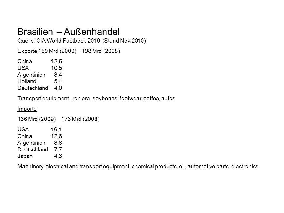 Brasilien – Außenhandel Quelle: CIA World Factbook 2010 (Stand Nov.2010) Exporte 159 Mrd (2009) 198 Mrd (2008) China 12,5 USA10,5 Argentinien8,4 Holla