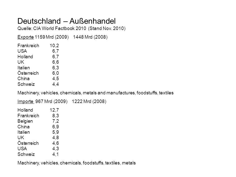 Deutschland – Außenhandel Quelle: CIA World Factbook 2010 (Stand Nov. 2010) Exporte 1159 Mrd (2009) 1448 Mrd (2008) Frankreich10,2 USA6,7 Holland6,7 U