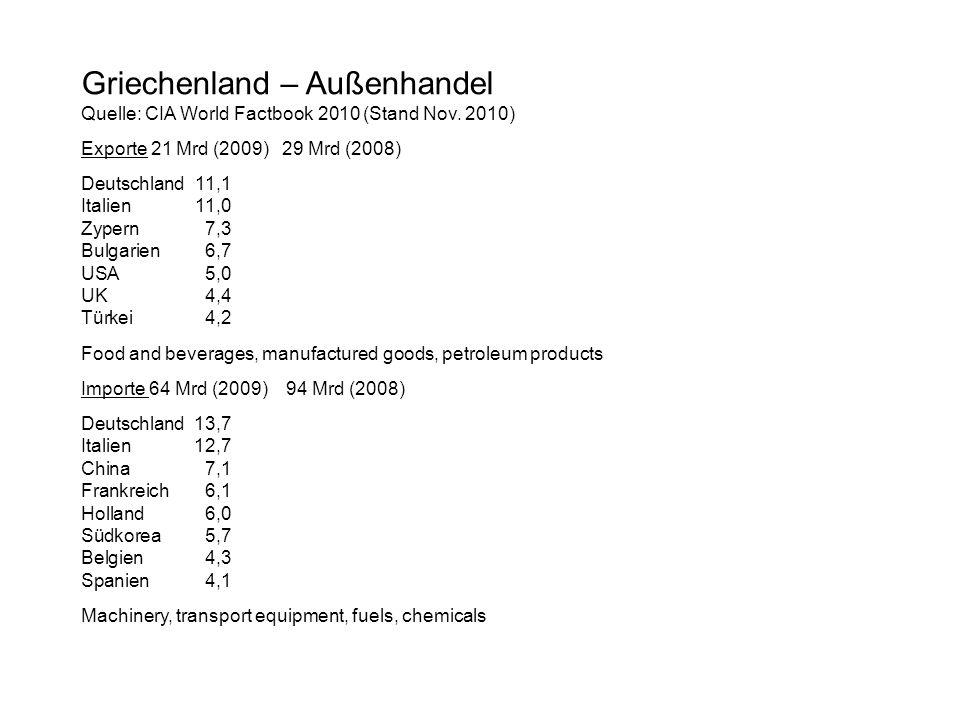 Griechenland – Außenhandel Quelle: CIA World Factbook 2010 (Stand Nov. 2010) Exporte 21 Mrd (2009) 29 Mrd (2008) Deutschland11,1 Italien11,0 Zypern7,3