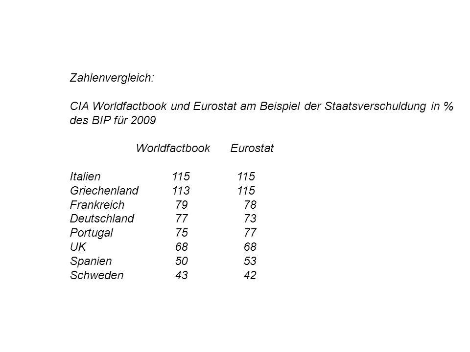 Zahlenvergleich: CIA Worldfactbook und Eurostat am Beispiel der Staatsverschuldung in % des BIP für 2009 Worldfactbook Eurostat Italien 115 115 Griech