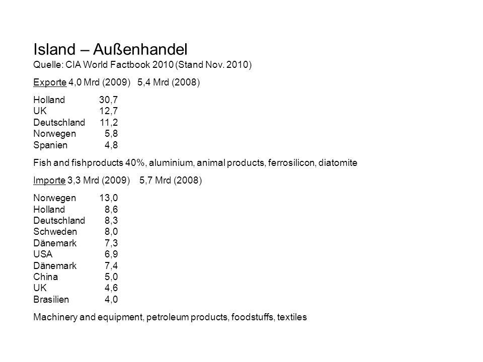 Island – Außenhandel Quelle: CIA World Factbook 2010 (Stand Nov. 2010) Exporte 4,0 Mrd (2009) 5,4 Mrd (2008) Holland30,7 UK12,7 Deutschland11,2 Norweg