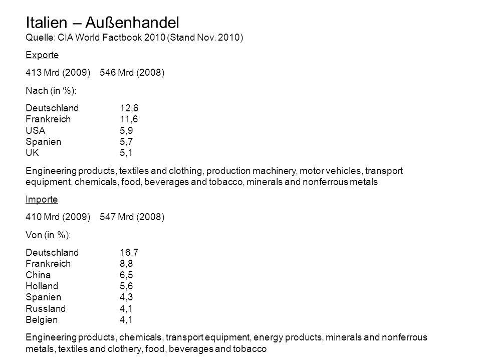 Italien – Außenhandel Quelle: CIA World Factbook 2010 (Stand Nov. 2010) Exporte 413 Mrd (2009) 546 Mrd (2008) Nach (in %): Deutschland12,6 Frankreich1