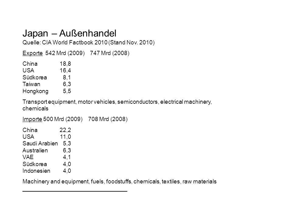 Japan – Außenhandel Quelle: CIA World Factbook 2010 (Stand Nov. 2010) Exporte 542 Mrd (2009) 747 Mrd (2008) China18,8 USA16,4 Südkorea8,1 Taiwan6,3 Ho